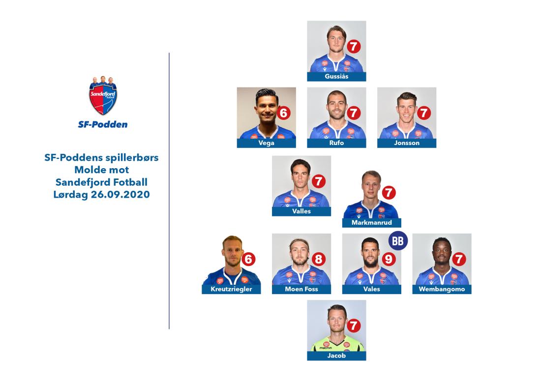 spillerbørs mot Molde 20200926